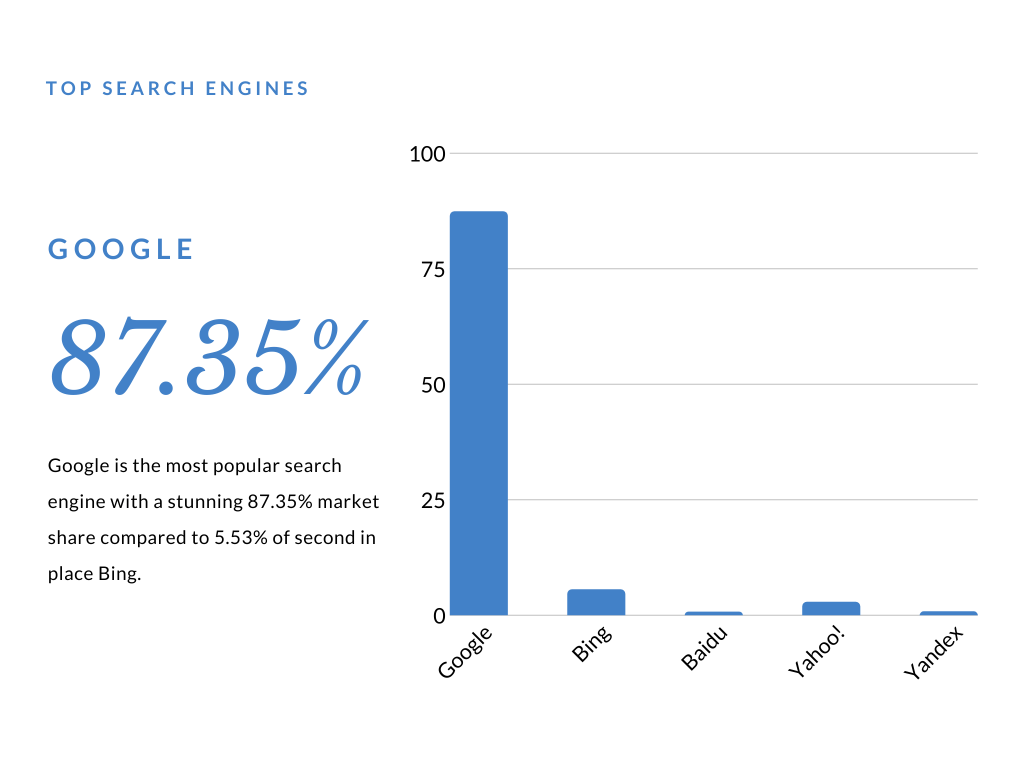 most popular search engine 2020